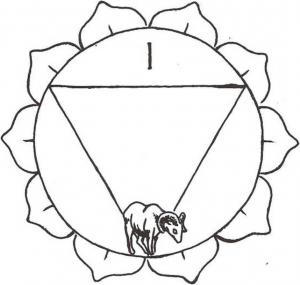 manipura